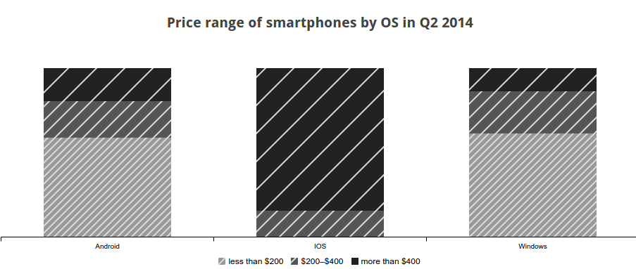 Graph of smartphone price distribution
