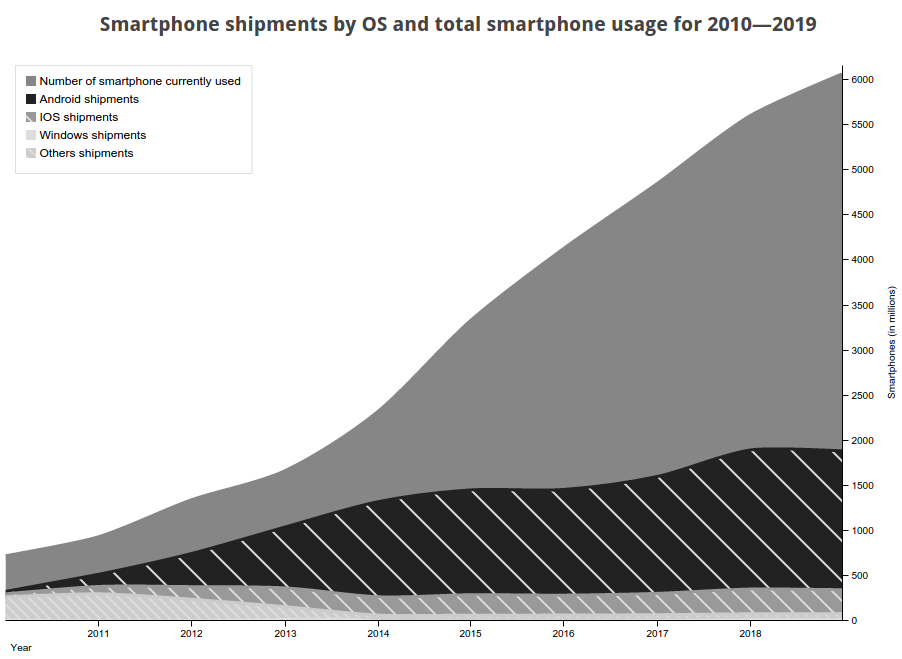 Graph of smartphone shipments and usage for the 2010—2015 period